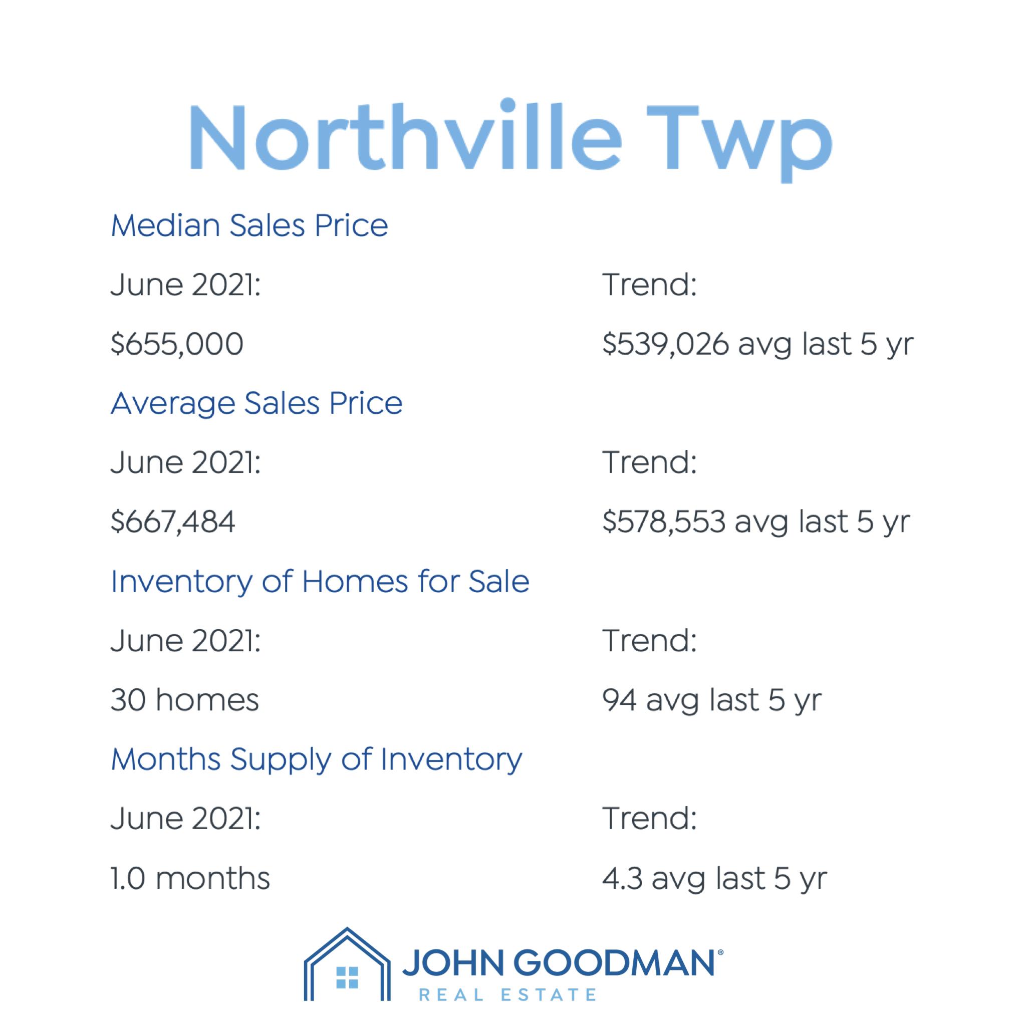 Northville Twp