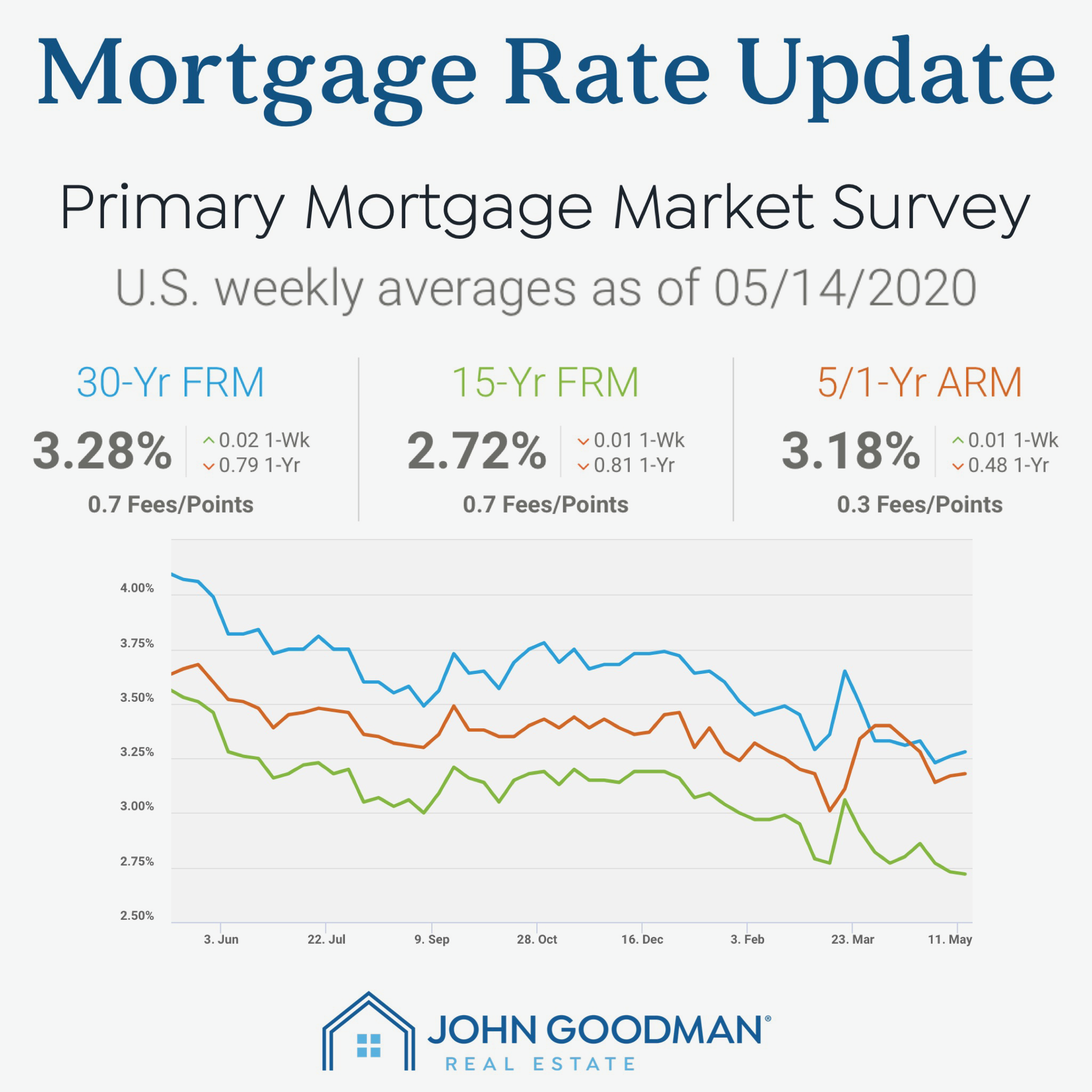 May Mortgage Rates